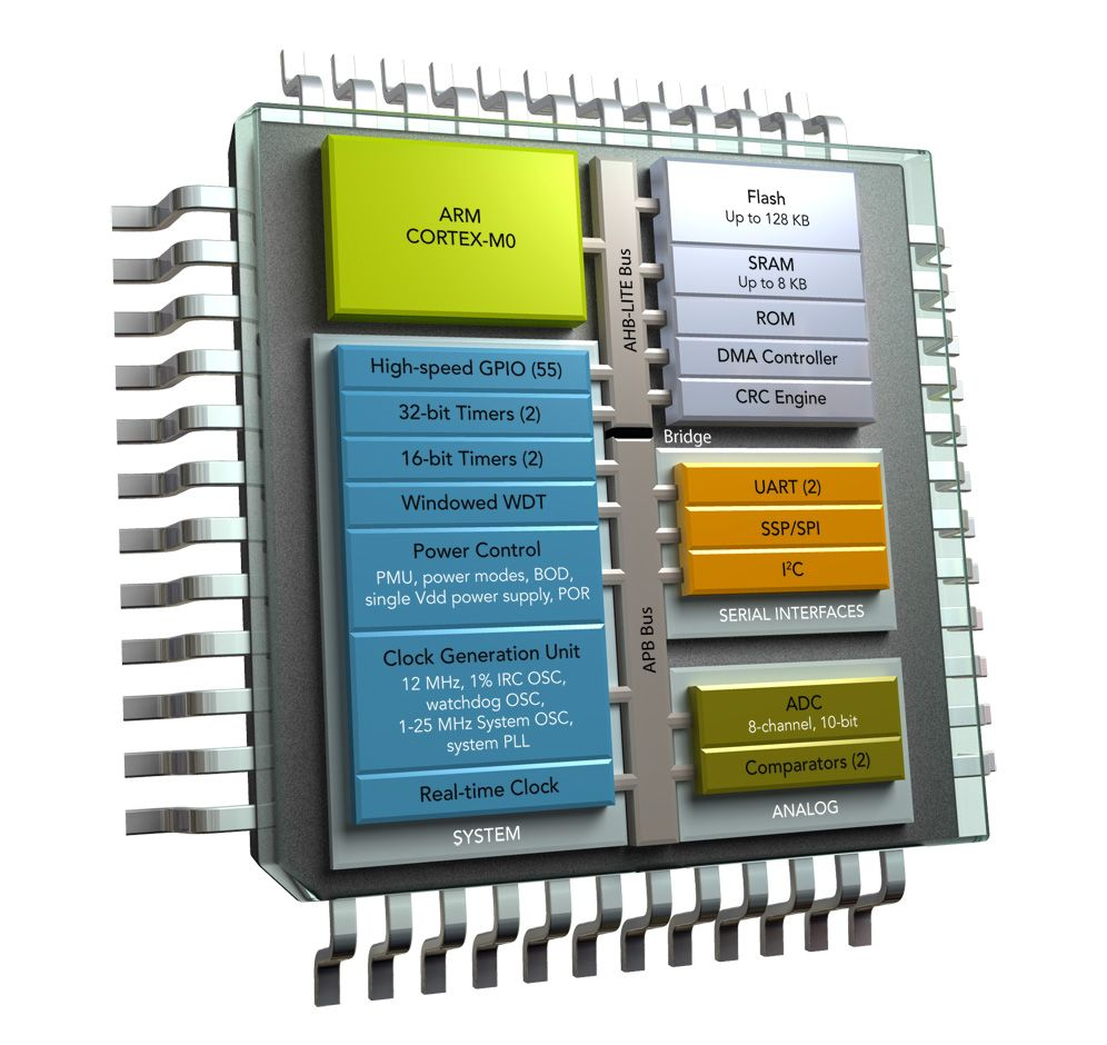 microcontroller term papers Affordable custom letter writing master thesis microcontroller essay on sale of goods act thesis of phd in management.